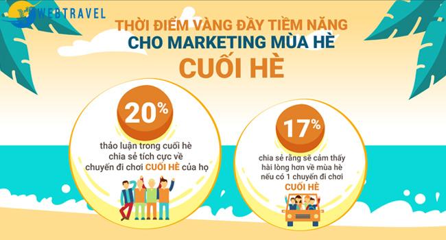 Marketing du lịch mùa cao điểm