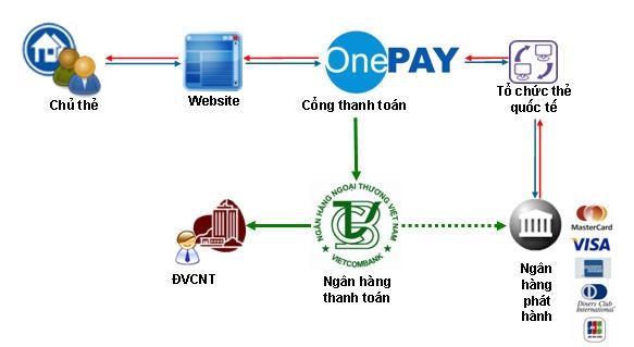tich hop cong thanh toan dien tu tren website du lich