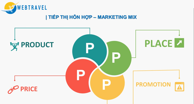 Marketing MIX (marketing hỗn hợp) là gì