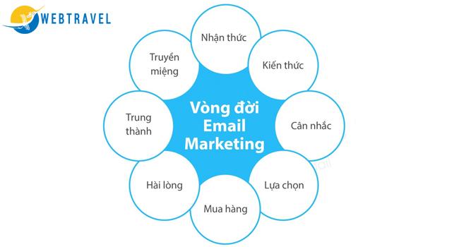 Kinh nghiệm marketing online trong ngành du lịch - email marketing