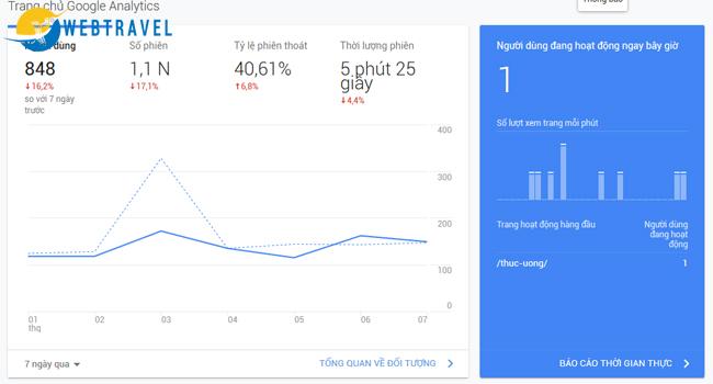 Phân tích tâm lý khách du lịch theo google analytics