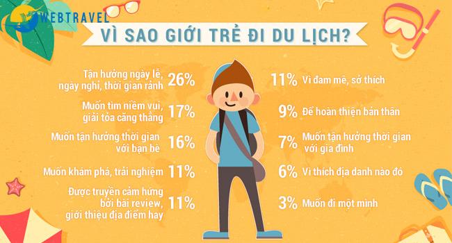 Tâm lý du lịch của giới trẻ