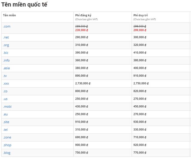Chi phí duy trì tên miền thiết kế website du lịch
